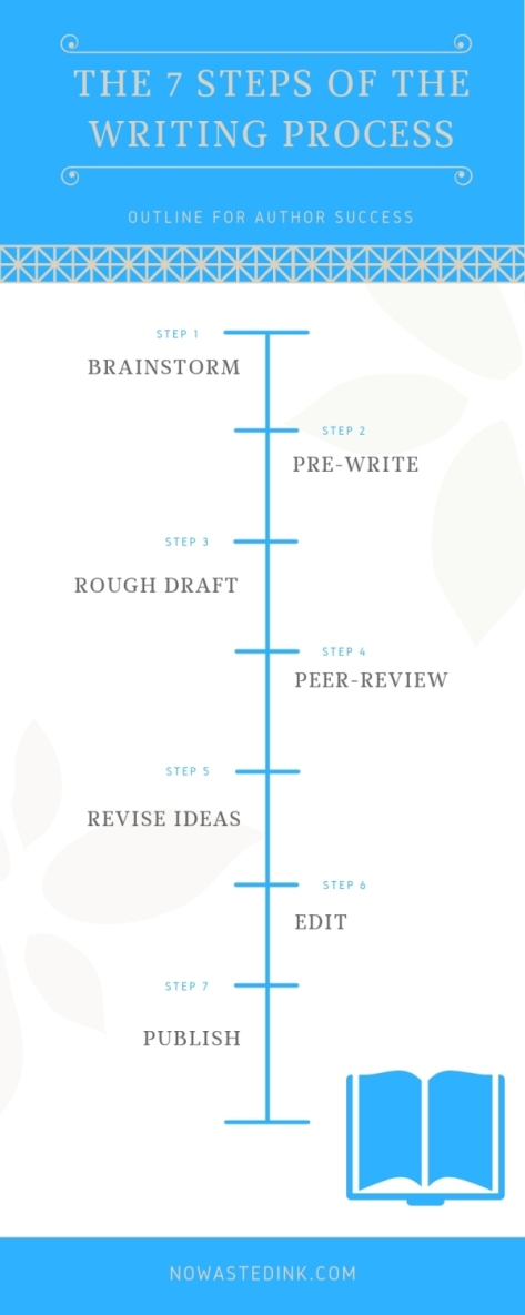 Infographic: The 7 Steps Of The Writing Process by Wendy Van Camp for No Wasted Ink